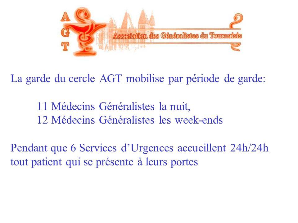 La garde du cercle AGT mobilise par période de garde: 11 Médecins Généralistes la nuit, 12 Médecins Généralistes les week-ends Pendant que 6 Services d'Urgences accueillent 24h/24h tout patient qui se présente à leurs portes