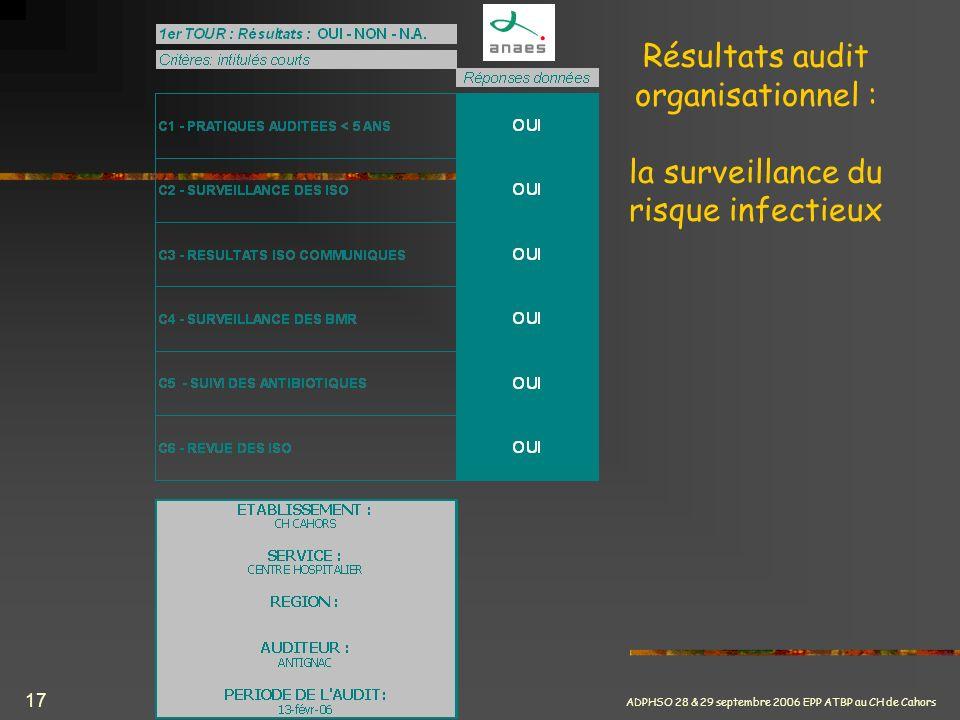 Résultats audit organisationnel : la surveillance du risque infectieux