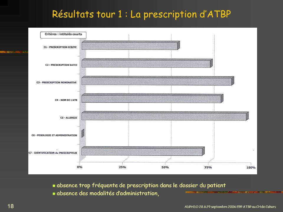 Résultats tour 1 : La prescription d'ATBP