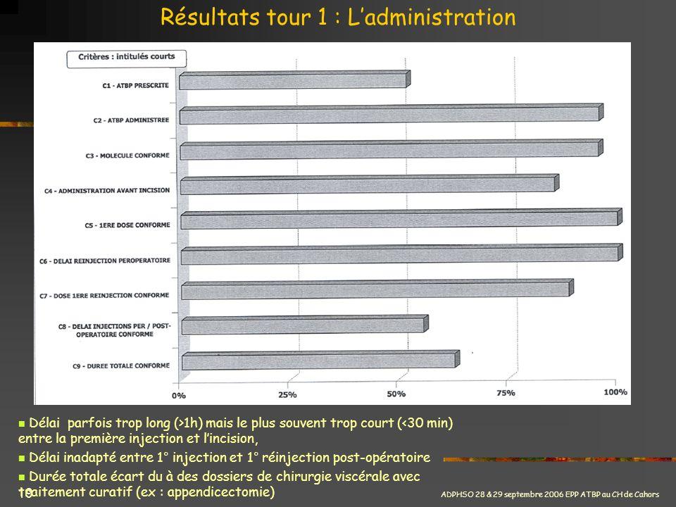 Résultats tour 1 : L'administration