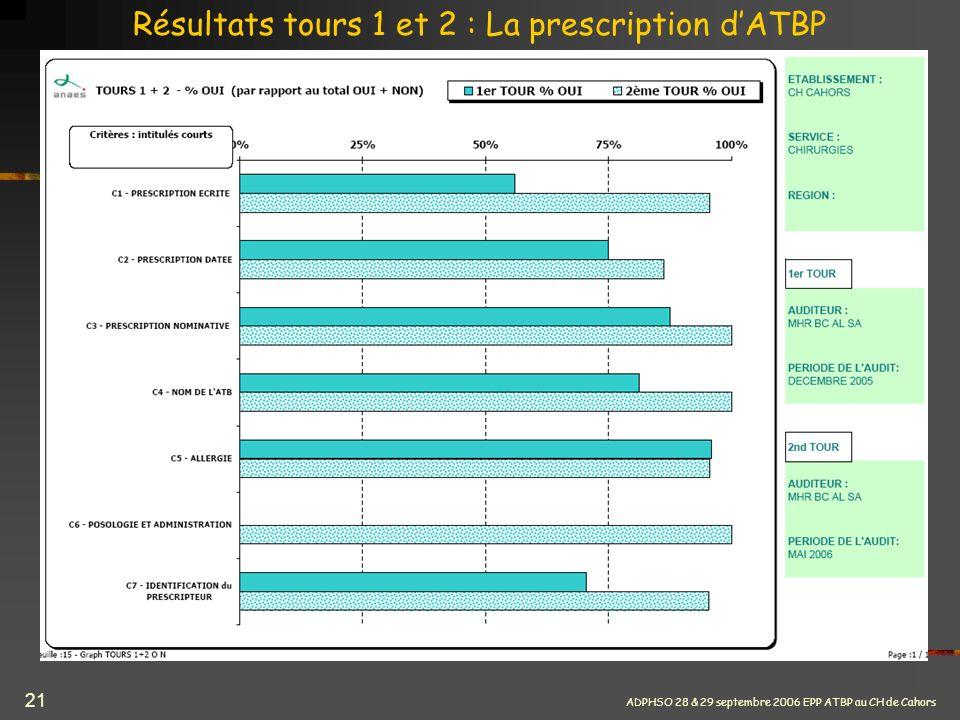 Résultats tours 1 et 2 : La prescription d'ATBP
