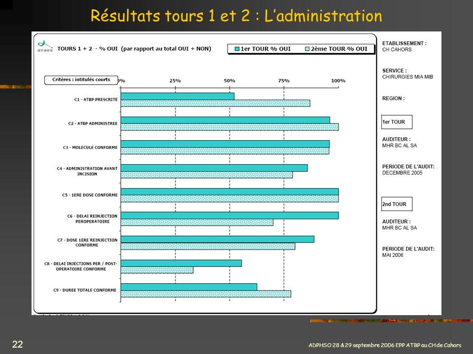 Résultats tours 1 et 2 : L'administration