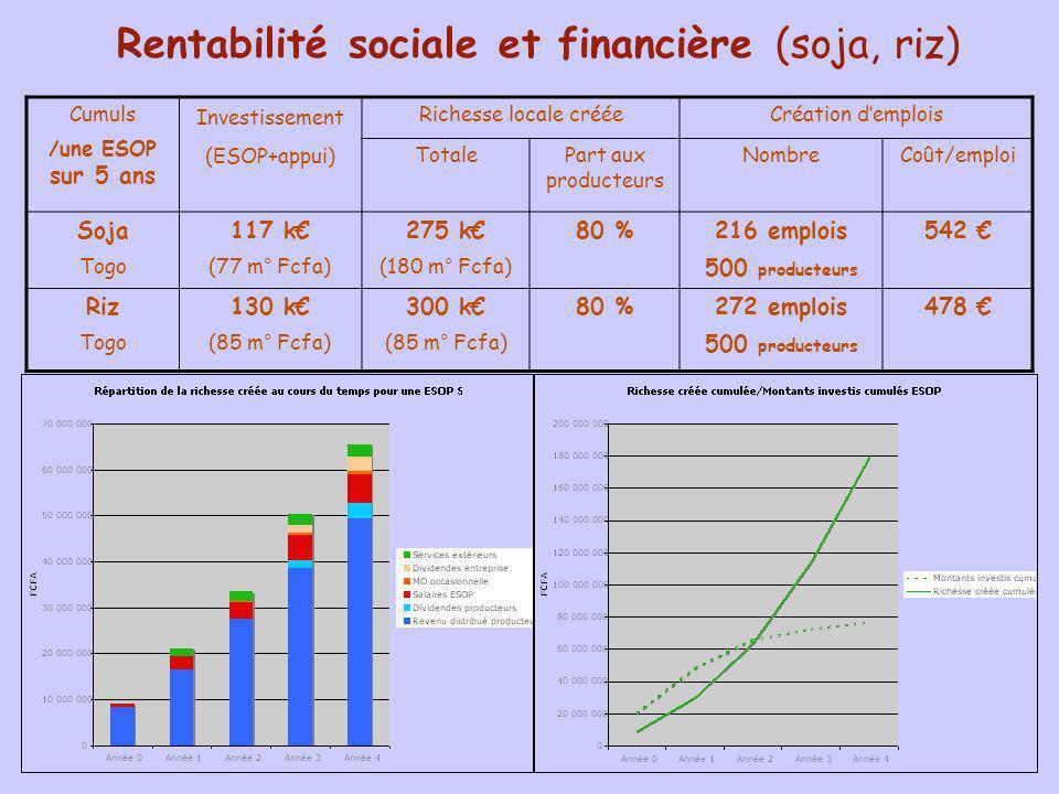 Rentabilité sociale et financière (soja, riz)