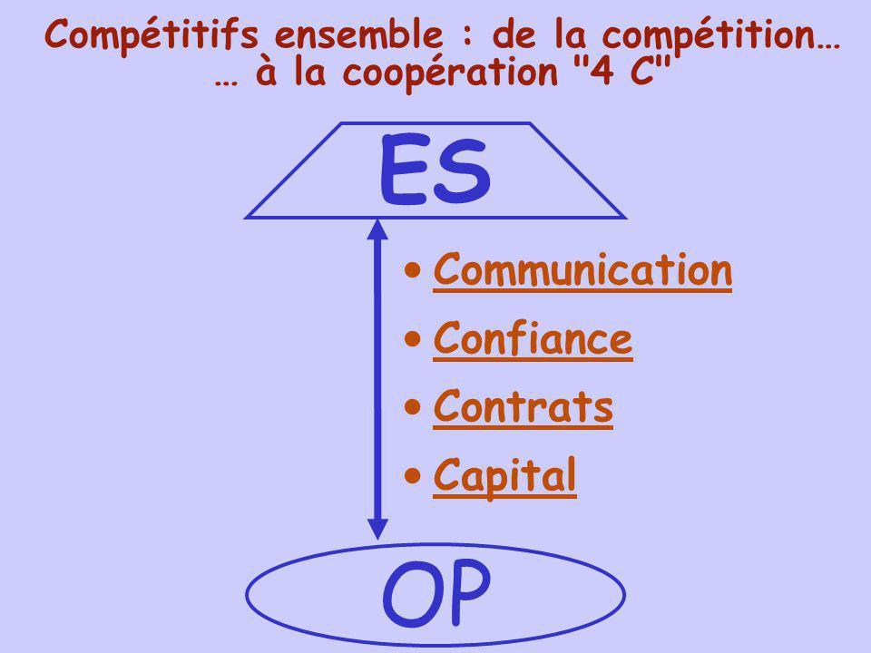 Compétitifs ensemble : de la compétition… … à la coopération 4 C