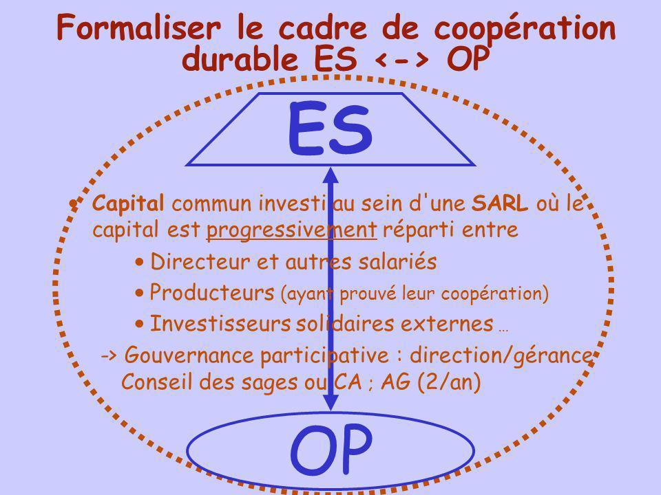 Formaliser le cadre de coopération durable ES <-> OP