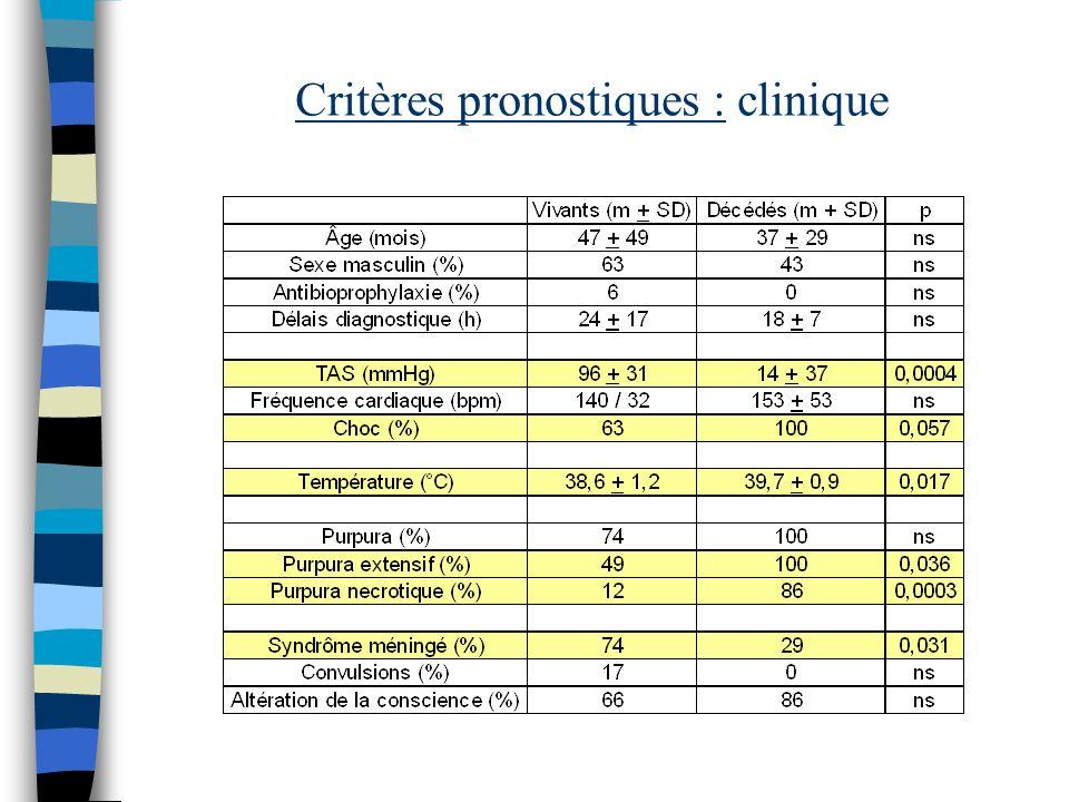 Critères pronostiques : clinique