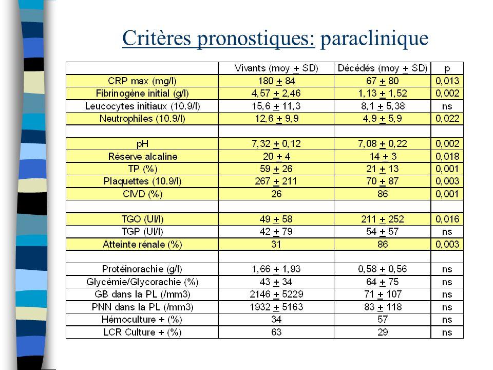Critères pronostiques: paraclinique