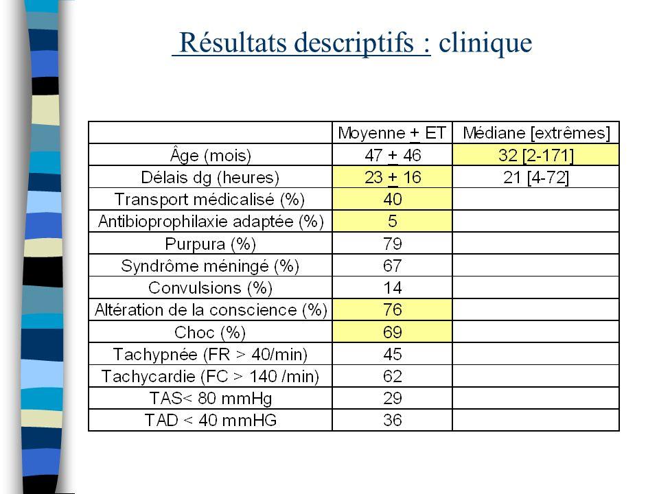Résultats descriptifs : clinique