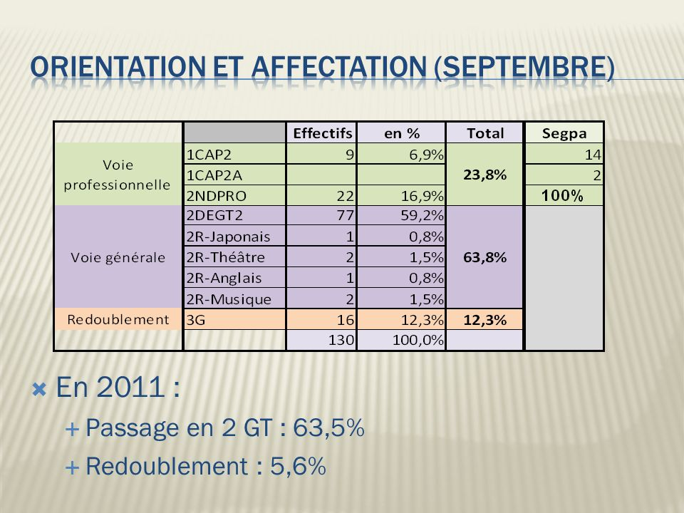 Orientation et affectation (septembre)
