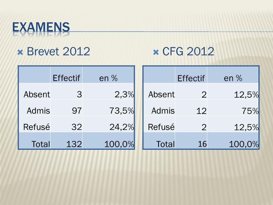 Examens Brevet 2012 CFG 2012 Effectif en % Absent 3 2,3% Admis 97