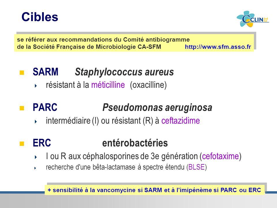 Cibles SARM Staphylococcus aureus PARC Pseudomonas aeruginosa