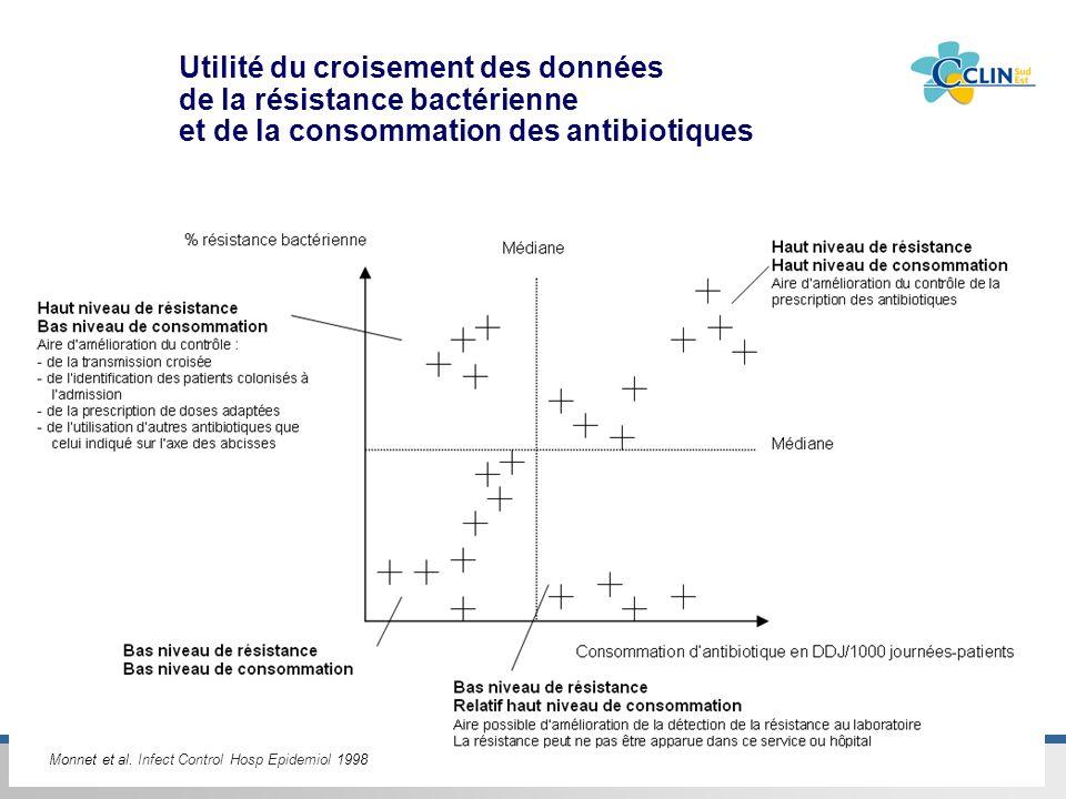 Utilité du croisement des données de la résistance bactérienne et de la consommation des antibiotiques
