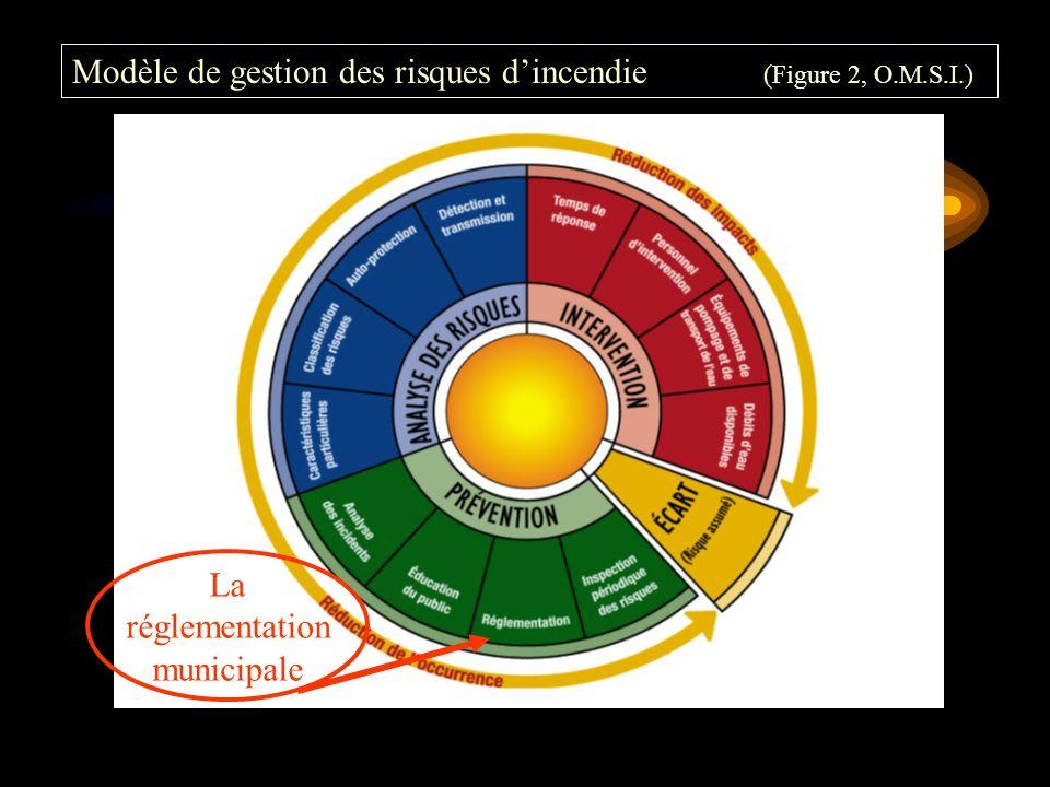 Modèle de gestion des risques d'incendie (Figure 2, O.M.S.I.)