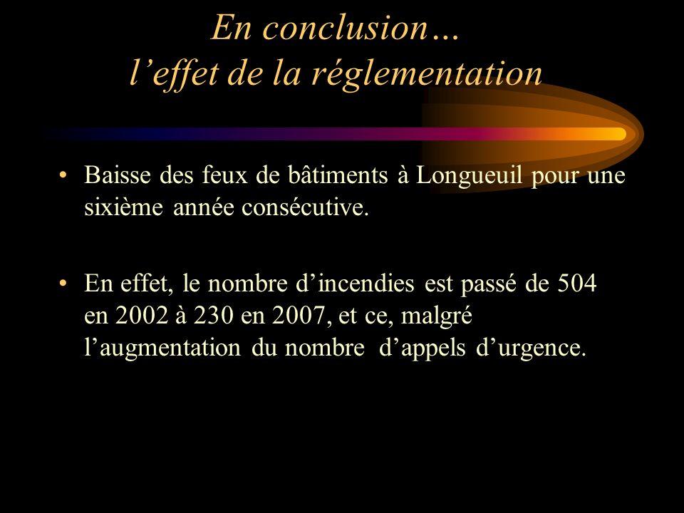 En conclusion… l'effet de la réglementation