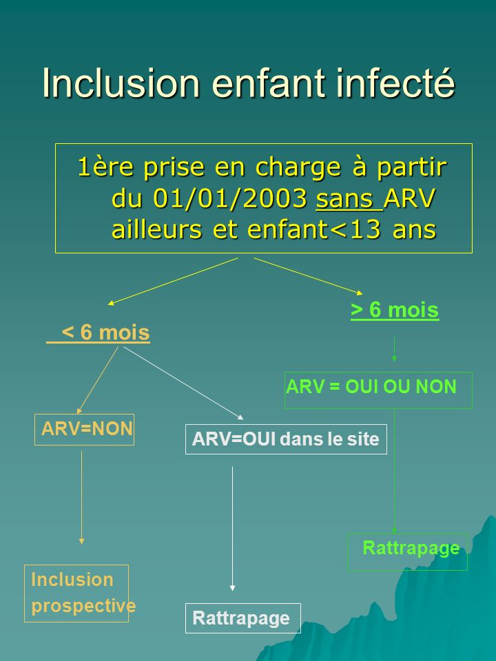 Inclusion enfant infecté