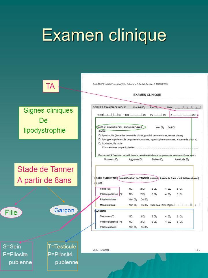 Examen clinique TA Stade de Tanner A partir de 8ans Signes cliniques