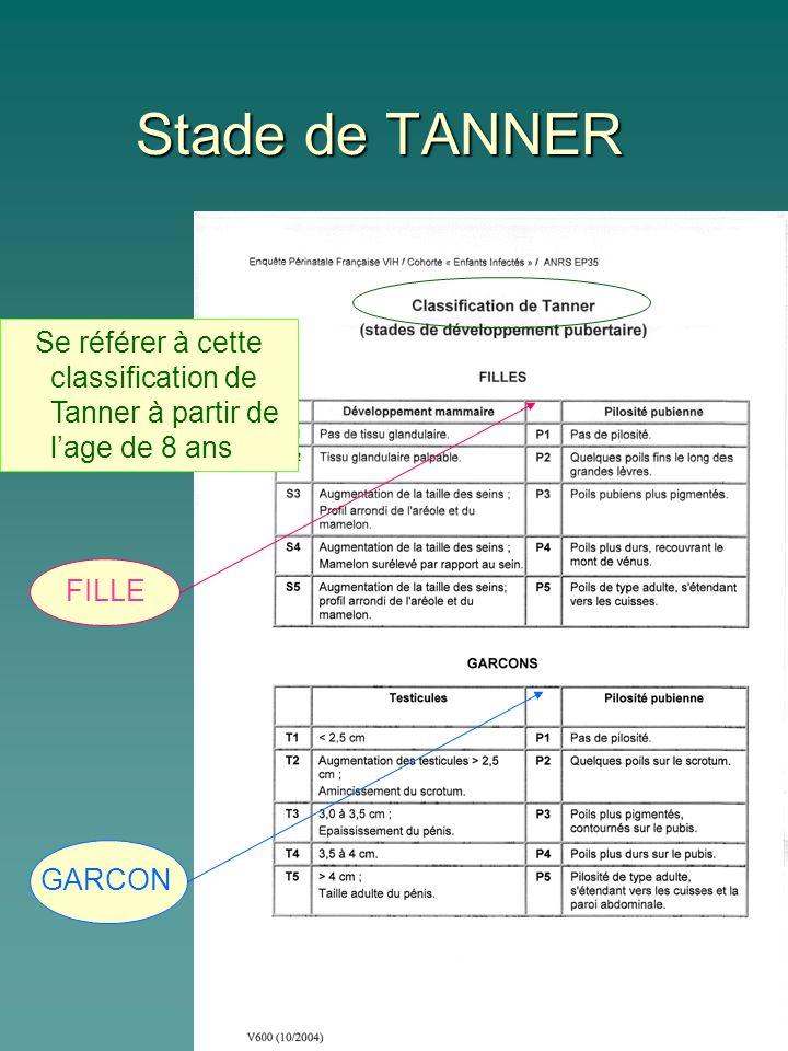 Stade de TANNER Se référer à cette classification de Tanner à partir de l'age de 8 ans. FILLE.