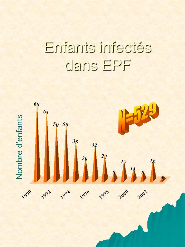 Enfants infectés dans EPF