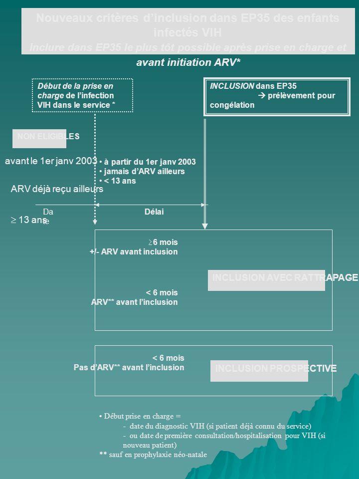 Nouveaux critères d'inclusion dans EP35 des enfants infectés VIH