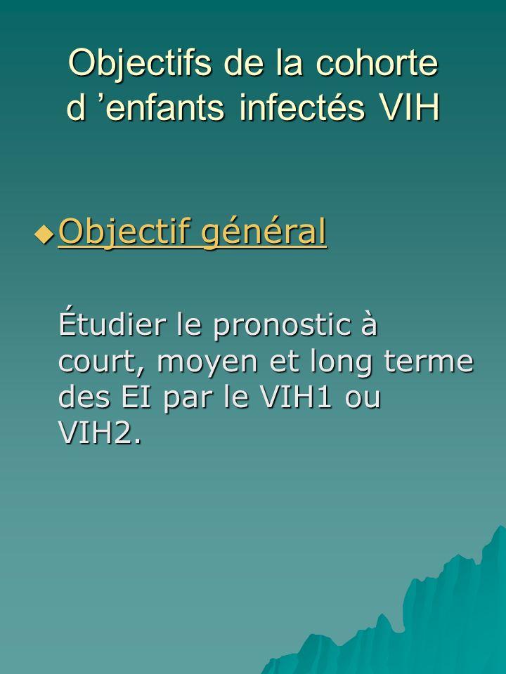 Objectifs de la cohorte d 'enfants infectés VIH
