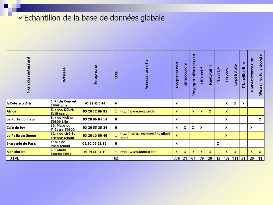 Echantillon de la base de données globale