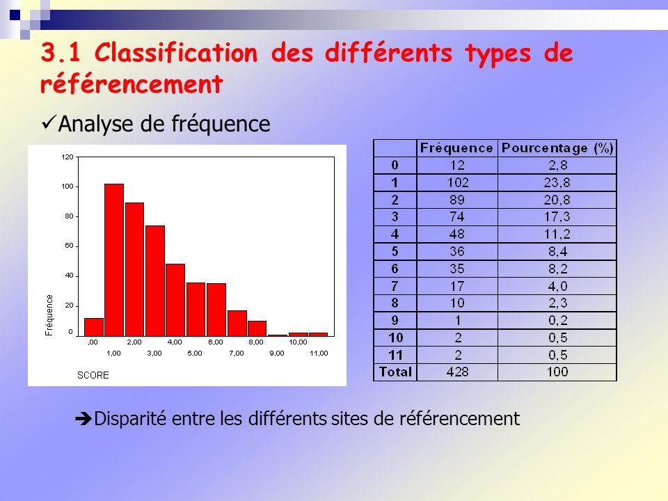 3.1 Classification des différents types de référencement