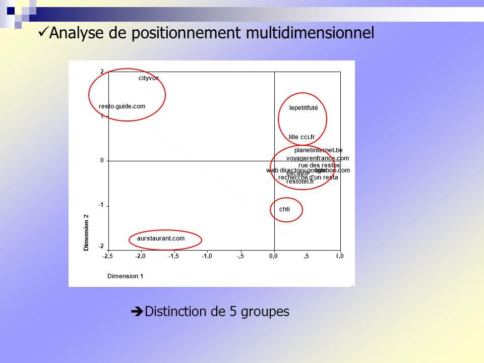 Analyse de positionnement multidimensionnel