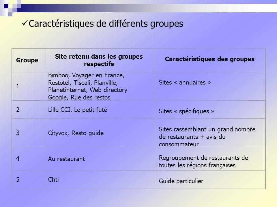 Site retenu dans les groupes respectifs Caractéristiques des groupes