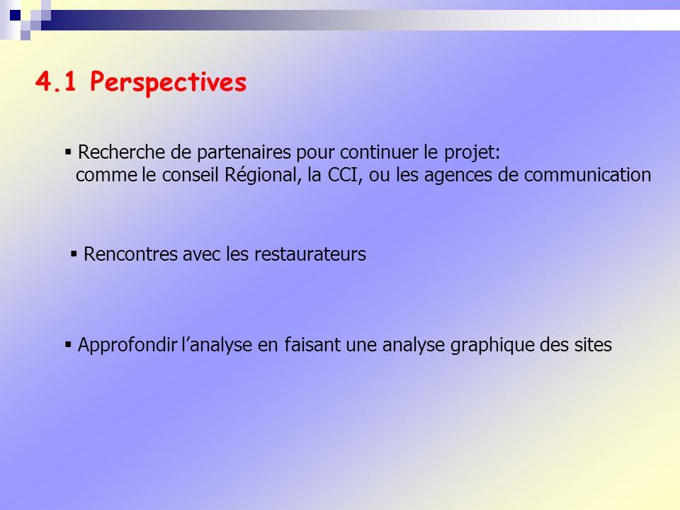 4.1 Perspectives Recherche de partenaires pour continuer le projet: