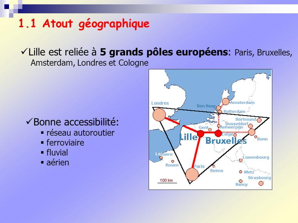 1.1 Atout géographique Lille est reliée à 5 grands pôles européens: Paris, Bruxelles, Amsterdam, Londres et Cologne.