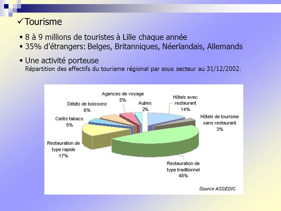 Tourisme 8 à 9 millions de touristes à Lille chaque année