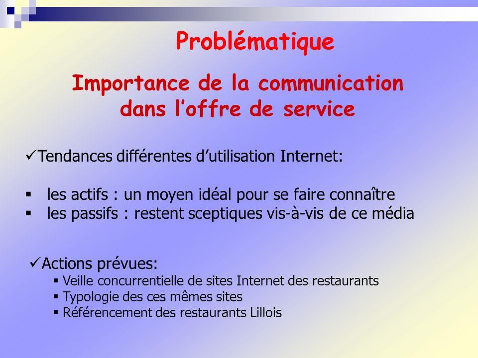 Importance de la communication dans l'offre de service