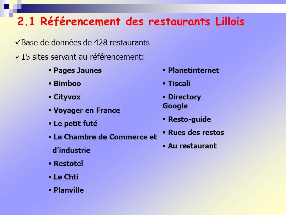 2.1 Référencement des restaurants Lillois