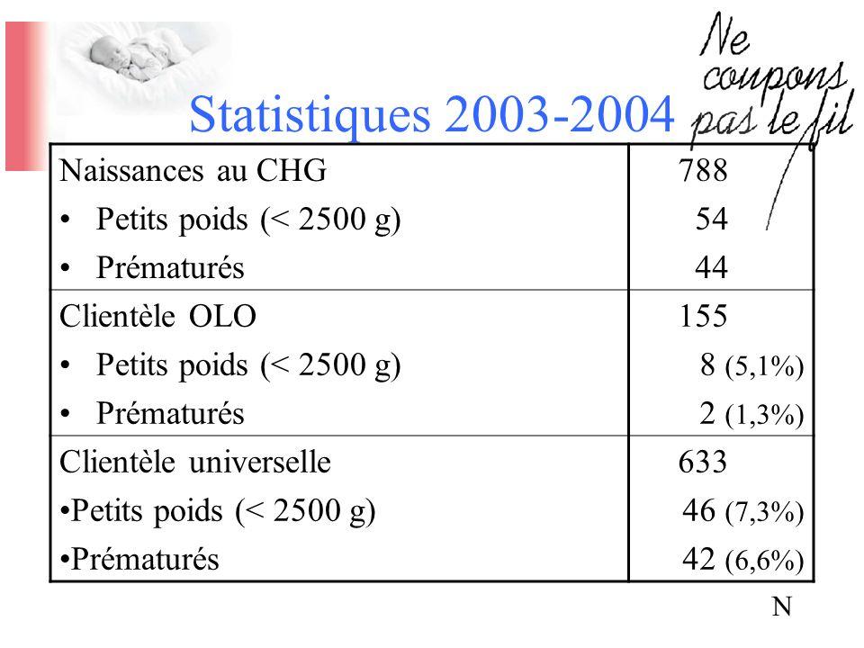 Statistiques 2003-2004 Naissances au CHG Petits poids (< 2500 g)