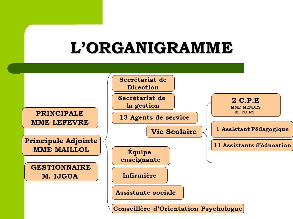 L'ORGANIGRAMME 2 C.P.E PRINCIPALE MME LEFEVRE Vie Scolaire