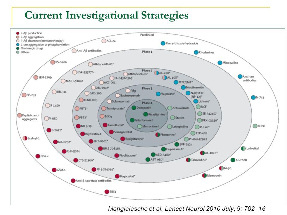 Current Investigational Strategies