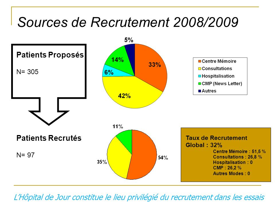 Sources de Recrutement 2008/2009