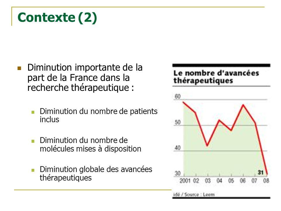 Contexte (2) Diminution importante de la part de la France dans la recherche thérapeutique : Diminution du nombre de patients inclus.
