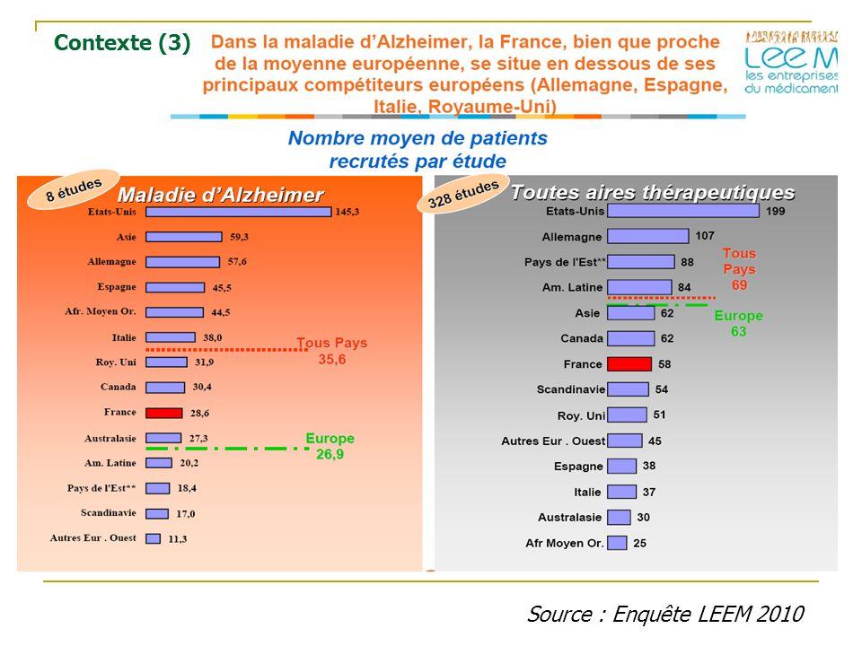 Contexte (3) Source : Enquête LEEM 2010
