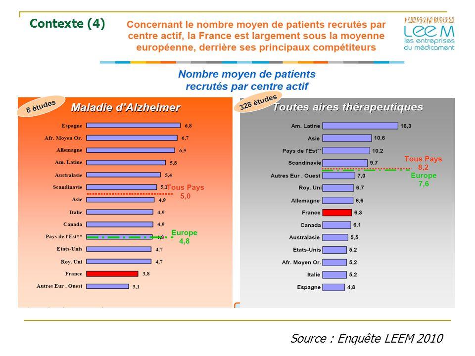 Contexte (4) Source : Enquête LEEM 2010