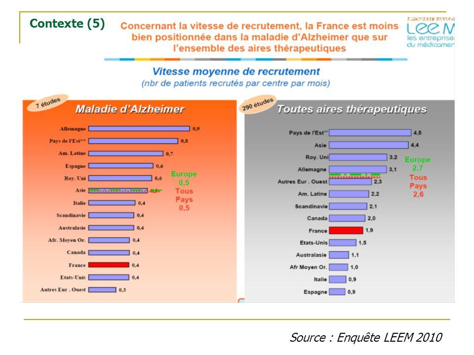 Contexte (5) Source : Enquête LEEM 2010