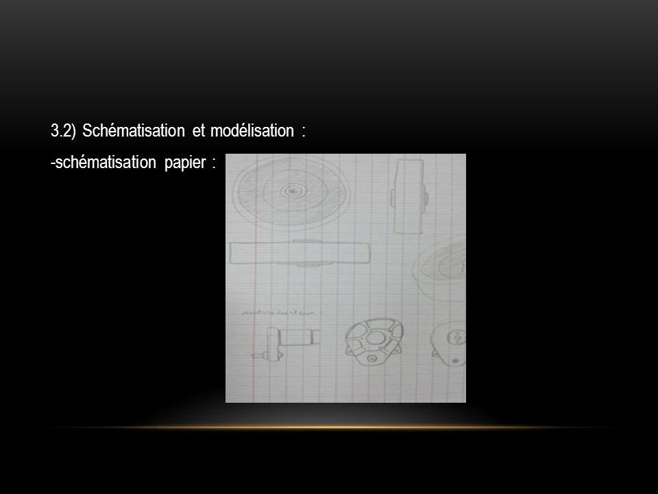 3.2) Schématisation et modélisation : -schématisation papier :