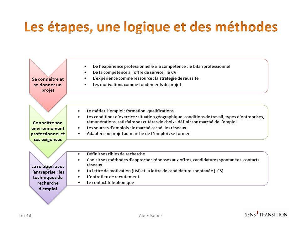 Les étapes, une logique et des méthodes