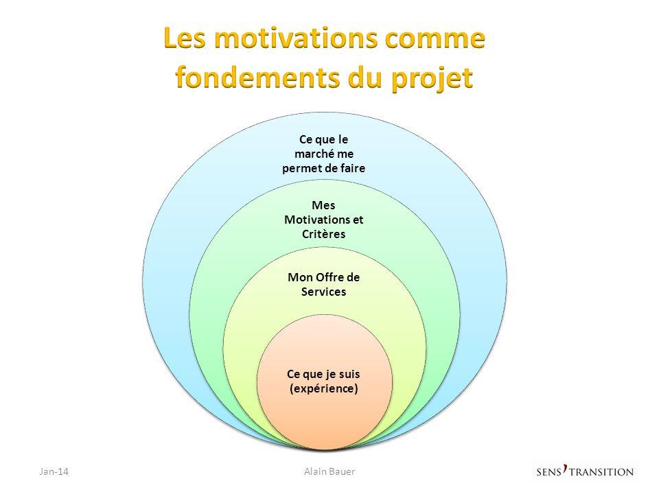 Les motivations comme fondements du projet