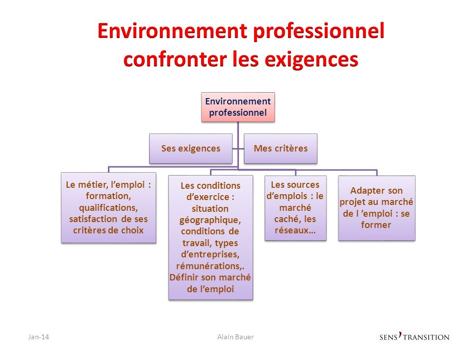 Environnement professionnel confronter les exigences