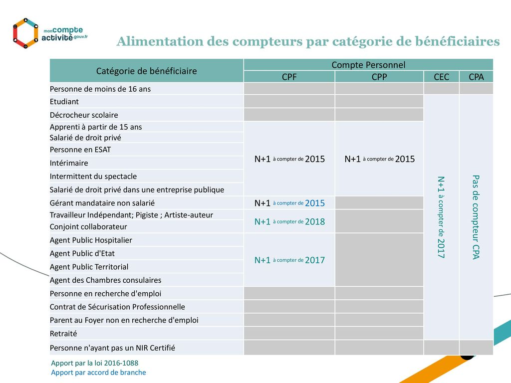 chambres consulaires ppt