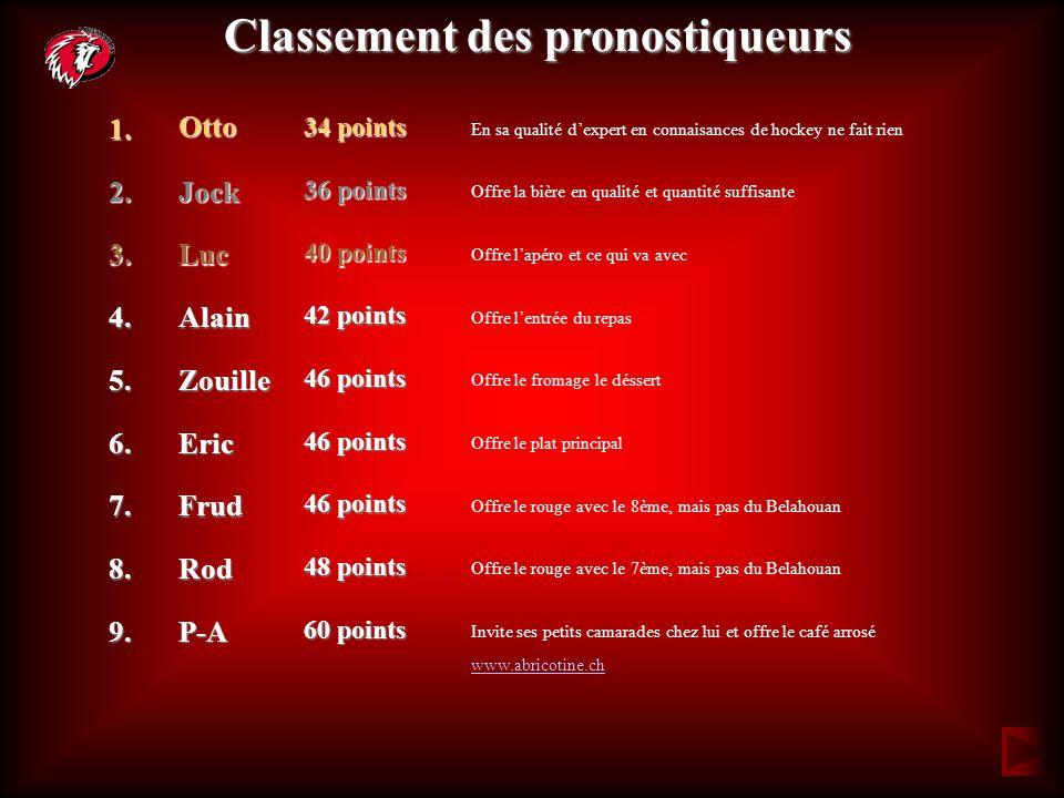 Classement des pronostiqueurs