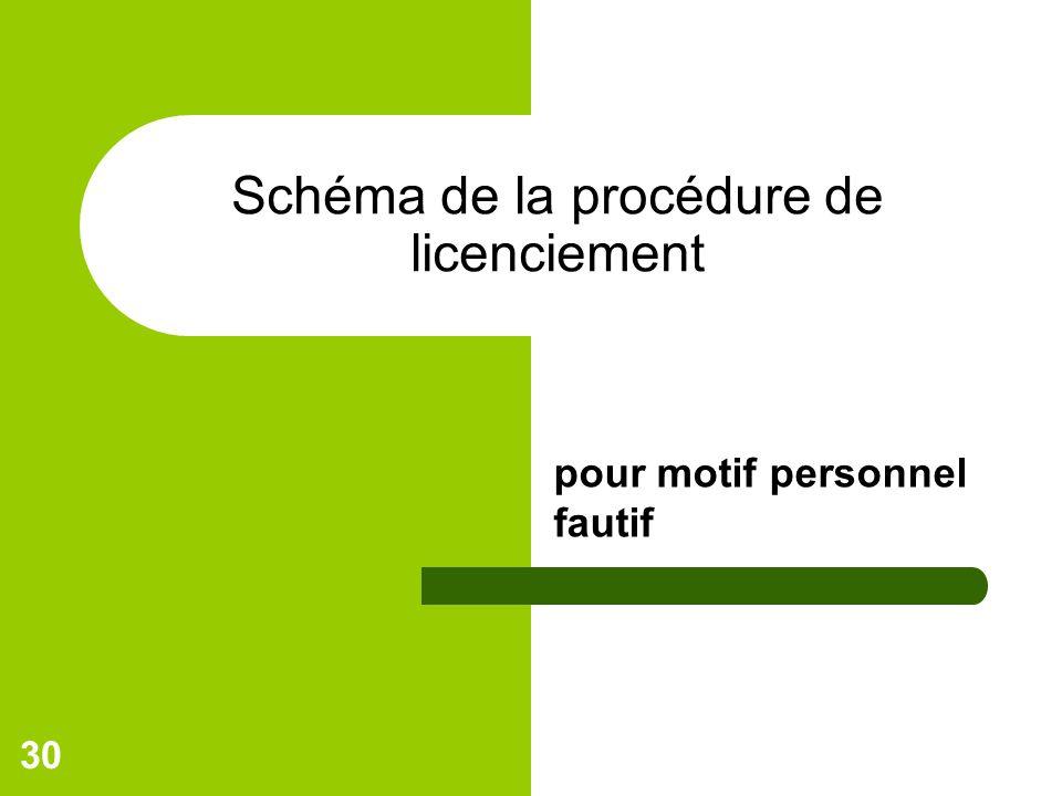 Schéma de la procédure de licenciement