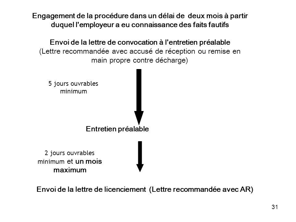 Envoi de la lettre de licenciement (Lettre recommandée avec AR)