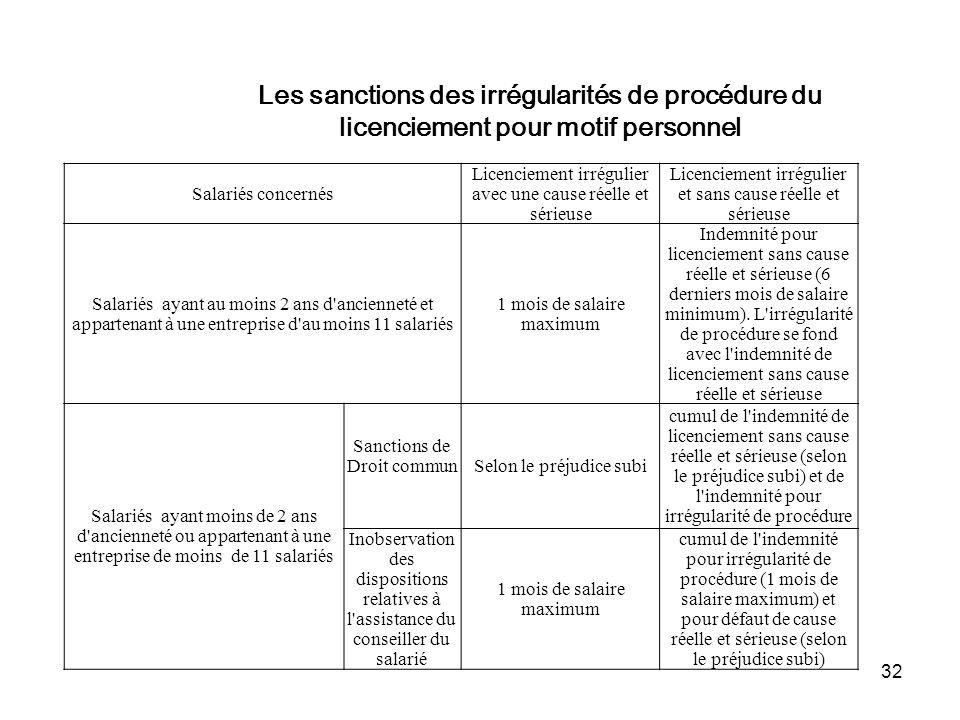 Les sanctions des irrégularités de procédure du licenciement pour motif personnel